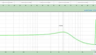 Gráfico de Frequências Blues 43 – Middle