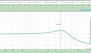 Gráfico de Frequências Blues- Bridge