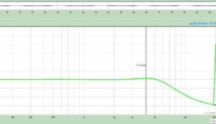 Gráfico de Frequências RG-1 – All