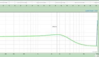 Gráfico de Frequências Rock Surf 43 – Bridge