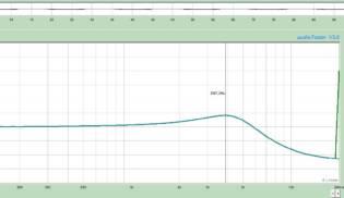 Gráfico de Frequências Rock Surf 43 – Middle