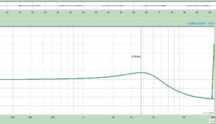 Gráfico de Frequências Rock Surf 43 – Neck