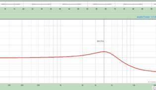 Gráfico de Frequências CBS 64 – All Position