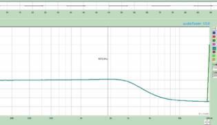 Gráfico de Frequências Extreme Hot – Neck-Middle