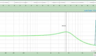 Gráfico de Frequências Fullerton – Bridge