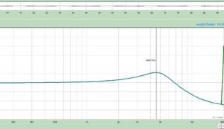 Gráfico de Frequências Fullerton – Middle