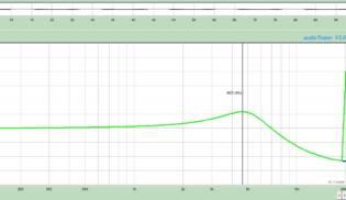 Gráfico de Frequências Fullerton – Neck