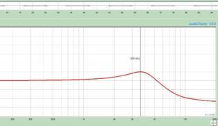 Gráfico de Frequências Neck Virtual Active – Neck