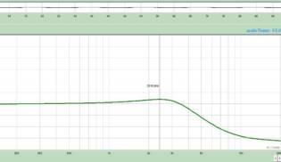 Gráfico de Frequências Rock King Plus – Bridge