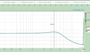 Gráfico de Frequências Screamin Distoriton – Neck-Middle
