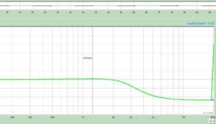 Gráfico de Frequências Extreme Hot T – Bridge