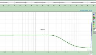 Gráfico de Frequências Screamin Distortion T – Bridge