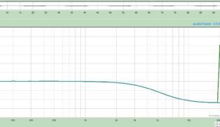 Gráfico de Frequências Hot 43 T – Bridge