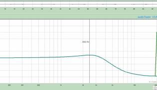 Gráfico-de-Frequências-Rock-King-–-Bridge