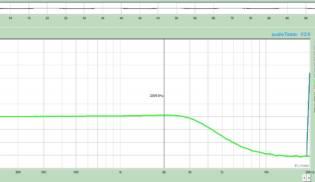 Gráfico-de-Frequências-Twin-Vintage-T-–-Bridge-315x182